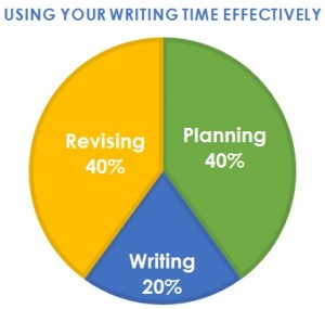 Writing Percentage Breakdown