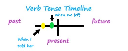 verb tense timeline axis with two dots in past category to show which action came first