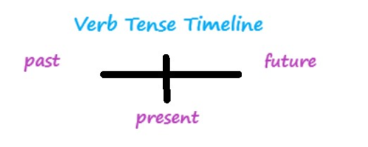 timeline axis with past, present, future labelled on it